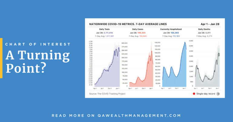 Chart of Interest – A Turning Point?