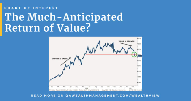 The Much-Anticipated Return of Value?